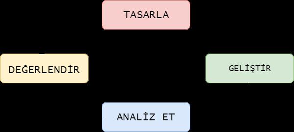 Ebiflow iş akışı otomasyon süreci
